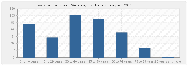 Women age distribution of François in 2007