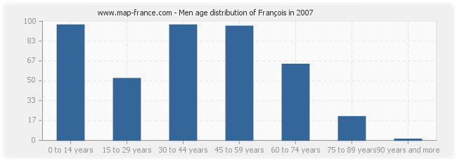 Men age distribution of François in 2007