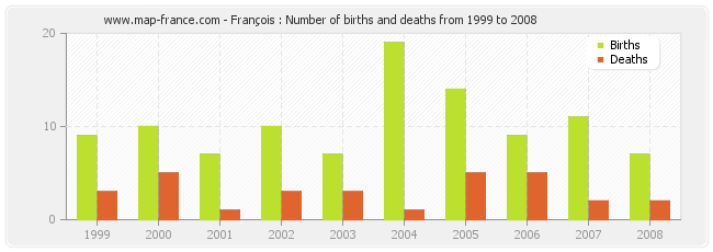 François : Number of births and deaths from 1999 to 2008