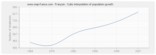 François : Cubic interpolation of population growth