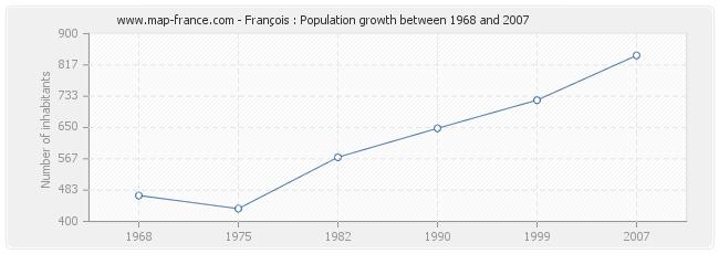 Population François