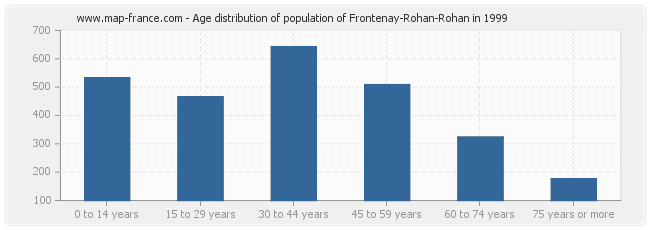 Age distribution of population of Frontenay-Rohan-Rohan in 1999