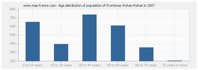 Age distribution of population of Frontenay-Rohan-Rohan in 2007