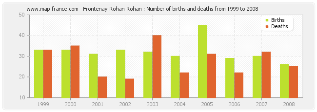 Frontenay-Rohan-Rohan : Number of births and deaths from 1999 to 2008