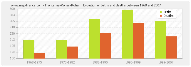 Frontenay-Rohan-Rohan : Evolution of births and deaths between 1968 and 2007