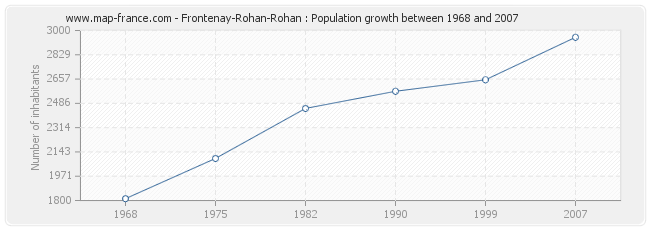 Population Frontenay-Rohan-Rohan