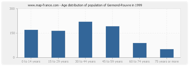 Age distribution of population of Germond-Rouvre in 1999