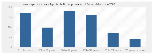 Age distribution of population of Germond-Rouvre in 2007
