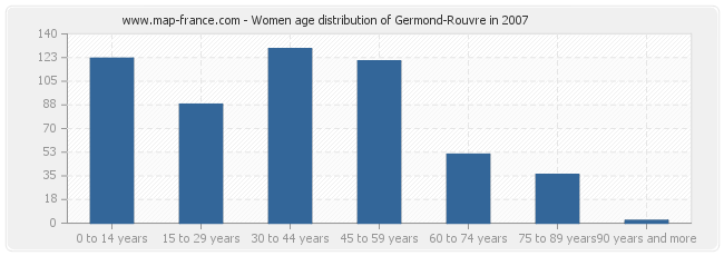 Women age distribution of Germond-Rouvre in 2007