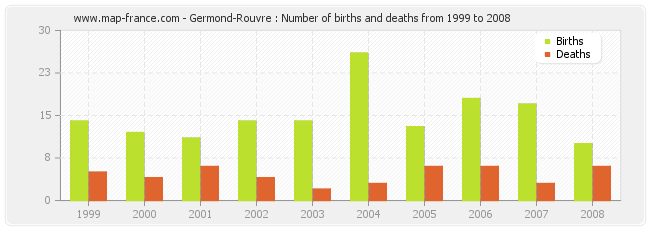 Germond-Rouvre : Number of births and deaths from 1999 to 2008