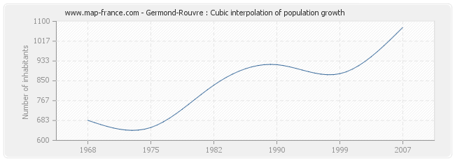 Germond-Rouvre : Cubic interpolation of population growth