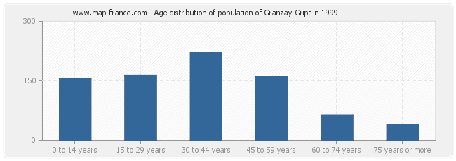 Age distribution of population of Granzay-Gript in 1999
