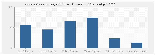 Age distribution of population of Granzay-Gript in 2007
