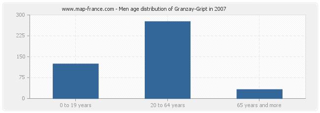 Men age distribution of Granzay-Gript in 2007