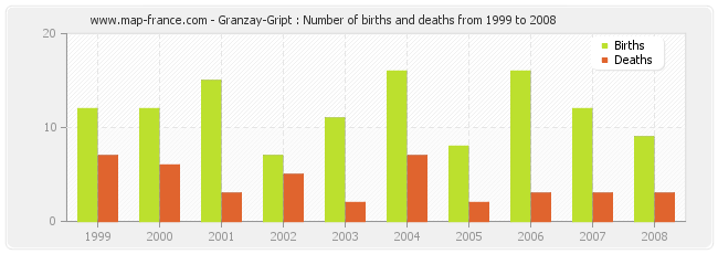 Granzay-Gript : Number of births and deaths from 1999 to 2008