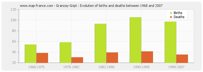Granzay-Gript : Evolution of births and deaths between 1968 and 2007