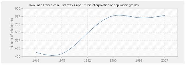Granzay-Gript : Cubic interpolation of population growth