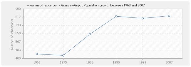 Population Granzay-Gript