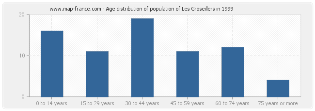Age distribution of population of Les Groseillers in 1999