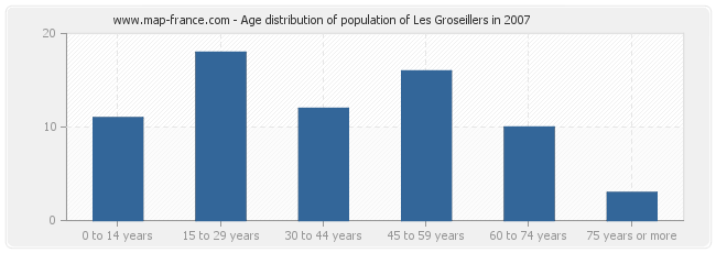 Age distribution of population of Les Groseillers in 2007