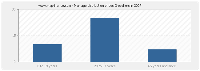 Men age distribution of Les Groseillers in 2007