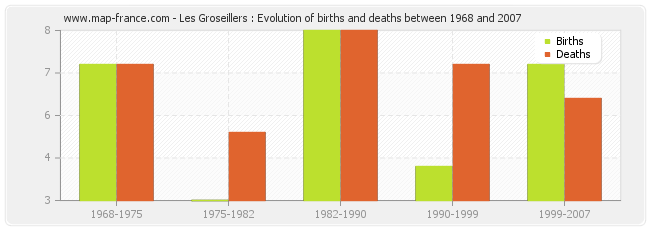 Les Groseillers : Evolution of births and deaths between 1968 and 2007