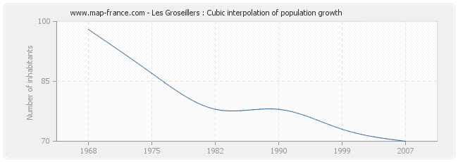 Les Groseillers : Cubic interpolation of population growth
