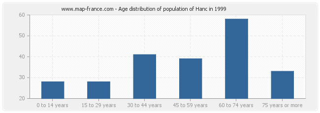 Age distribution of population of Hanc in 1999
