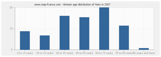 Women age distribution of Hanc in 2007