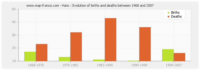 Hanc : Evolution of births and deaths between 1968 and 2007