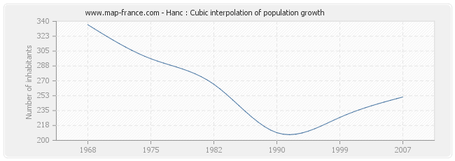 Hanc : Cubic interpolation of population growth