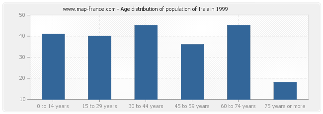 Age distribution of population of Irais in 1999