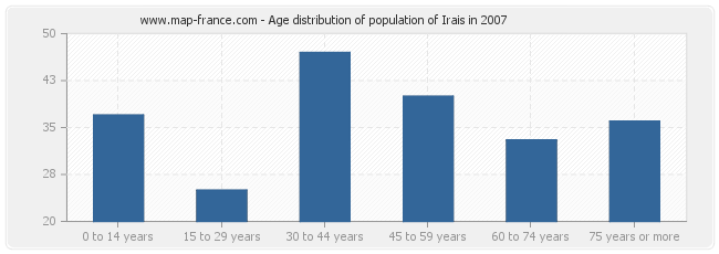 Age distribution of population of Irais in 2007