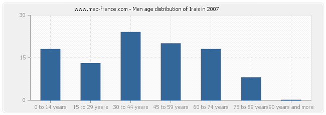 Men age distribution of Irais in 2007