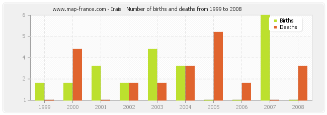 Irais : Number of births and deaths from 1999 to 2008