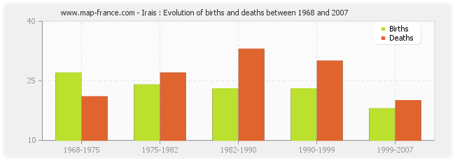 Irais : Evolution of births and deaths between 1968 and 2007