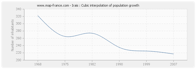 Irais : Cubic interpolation of population growth