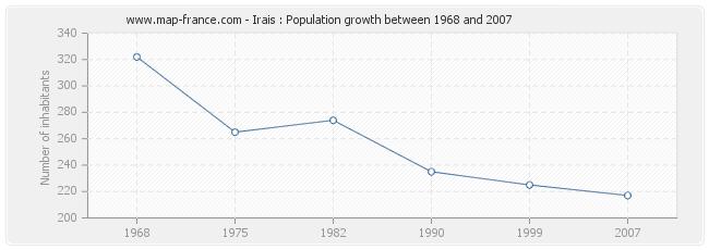 Population Irais