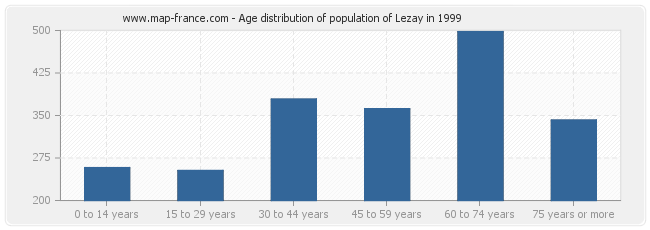 Age distribution of population of Lezay in 1999