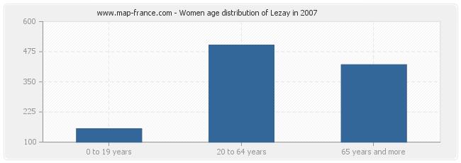 Women age distribution of Lezay in 2007