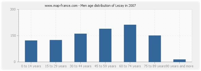 Men age distribution of Lezay in 2007