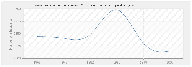 Lezay : Cubic interpolation of population growth