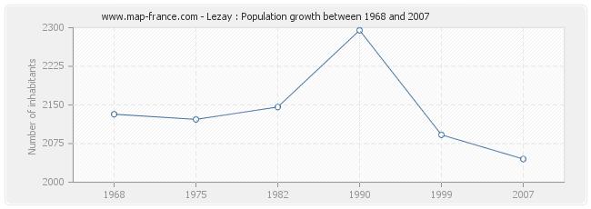 Population Lezay