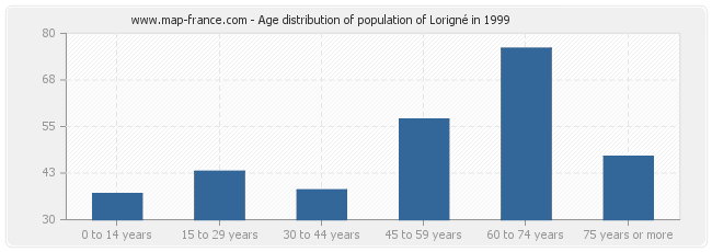 Age distribution of population of Lorigné in 1999