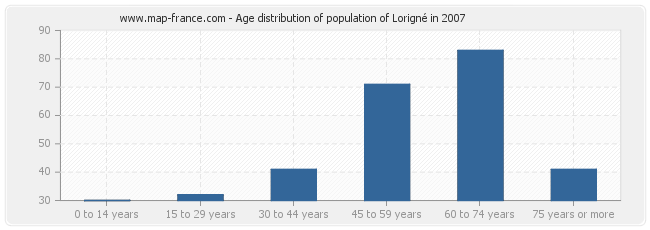 Age distribution of population of Lorigné in 2007