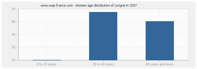 Women age distribution of Lorigné in 2007