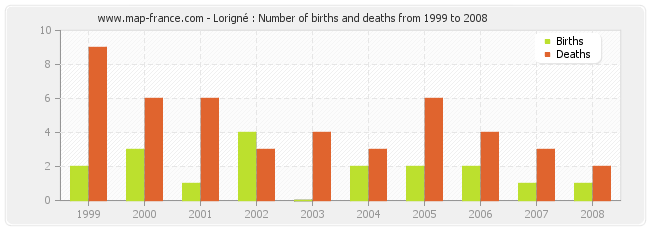 Lorigné : Number of births and deaths from 1999 to 2008