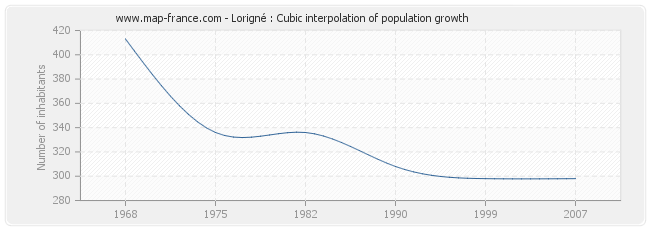 Lorigné : Cubic interpolation of population growth