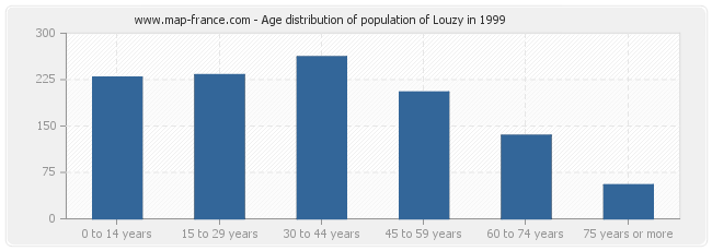 Age distribution of population of Louzy in 1999