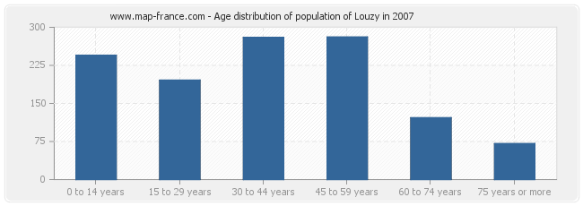 Age distribution of population of Louzy in 2007